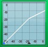 Kompresor - grafické znázornění