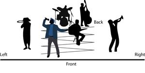 Rozmístění hudebníků a hudebních nástrojů v prostoru