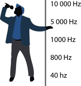 Vnímaná pozice jednotlivých frekvencí